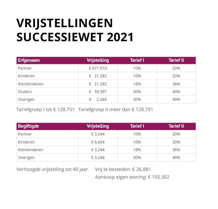 tabel vrijstellingen en tarieven 2021